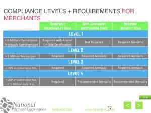 PCI Levels Explained